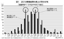 図1 2018春闘調査結果の賃上げ率の分布