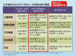 大手商社5社の2018年4月~9月期決算の概要