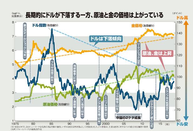長期的にドルが下落する一方、原油と金の価格は上がっている