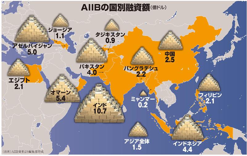 AIIBの国別融資額(億ドル)