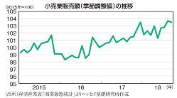 小売業販売額(季節調整値)の推移