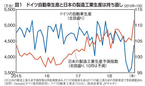 図1 ドイツ自動車生産と日本の製造工業生産は持ち直し