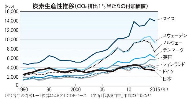 炭素生産性推移