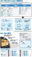 4K・8Kのチャンネルと視聴方法