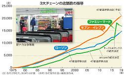 3大チェーンの店舗数の推移
