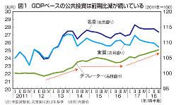 図1 GDPベースの公共投資は前期比減が続いている(2011年=100)