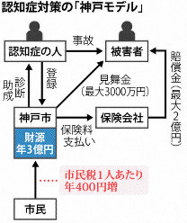 認知症対策の「神戸モデル」