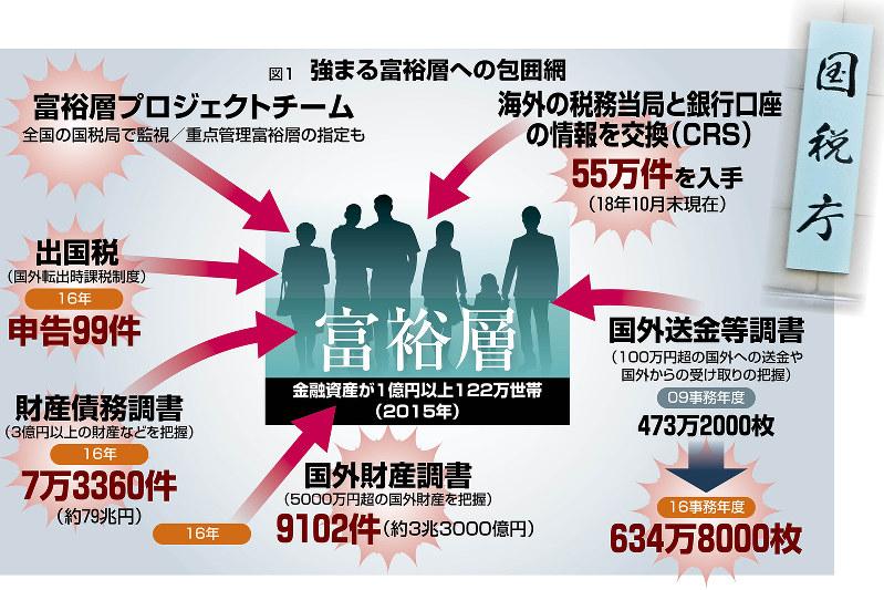 (注)富裕層のデータは野村総研 (出所)国税庁の資料を基に編集部作成