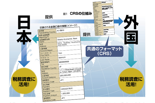 (出所)国税庁資料を基に編集部作成