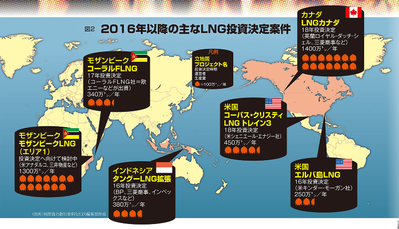 図2 2016年以降の主なLNG投資決定案件