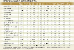 民間20社の2019年日本経済成長率見通し