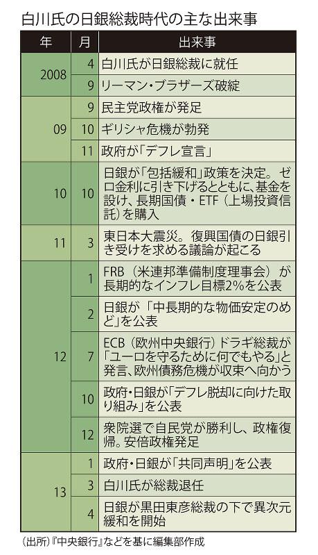 白川氏の日銀総裁時代の主な出来事