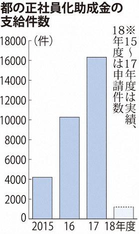 都の正社員化助成金の支給件数