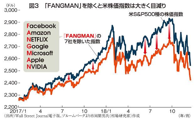 図3 「FANGMAN」を除くと米株価指数は大きく目減り