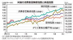 米国の消費者信頼感指数と株価指数
