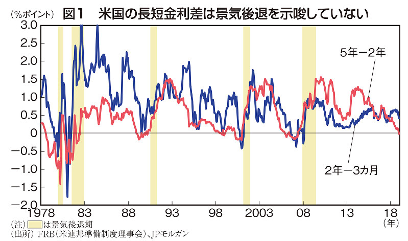 図1 米国の長短金利差は景気後退を示唆していない
