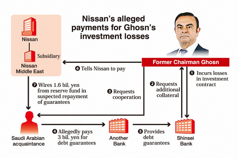 Tokyo court OKs release of Nissan's Kelly, rejecting prosecutors' appeal