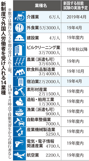 改正入管法:基本方針閣議決定 14業種、外国人受け入れ - 毎日新聞
