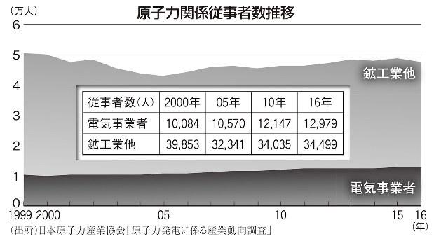 福島後の未来をつくる:将来性のない原子力産業 人材確保に近道はない ...