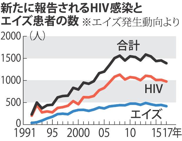 治療 エイズ