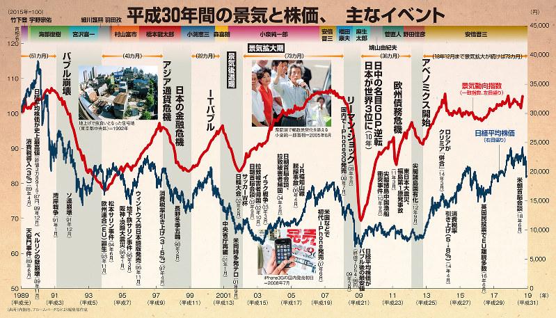 平成30年間の景気と株価、主なイベント
