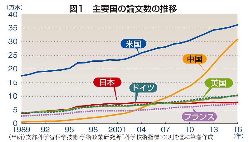 図1 主要国の論文数の推移