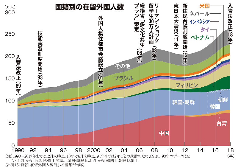 国籍別の在留外国人数