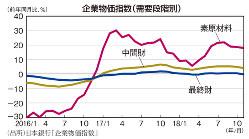 企業物価指数(需要段階別)