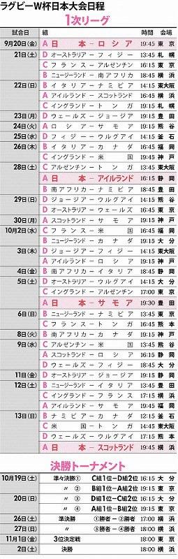 ラグビーW杯日本大会日程