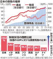 日本の財政の推移
