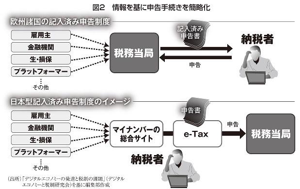 情報を元に申告手続きを簡略化