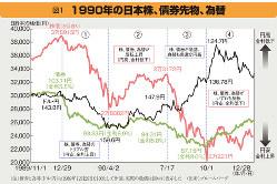 1990年代の日本株、債券先物、為替