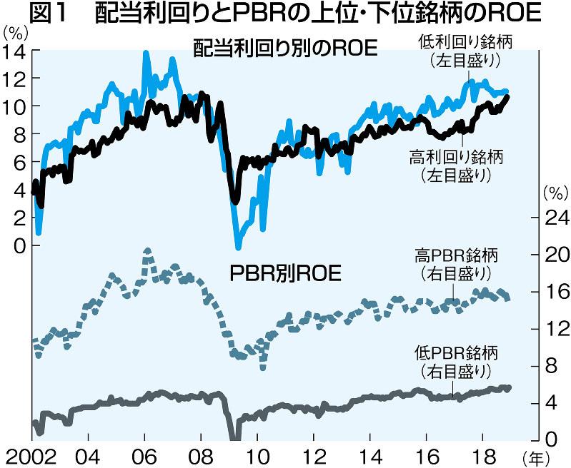 (注)対象はTOPIX500採用銘柄。毎月末にPBR、予想配当利回りで銘柄数が等しくなるように対象銘柄を5分位に分けて、各々割安銘柄(20%)と割高銘柄(20%)の予想ROEの中央値を算出 (出所)日経NEEDS-BULK/FDSより三菱UFJモルガン・スタンレー証券作成