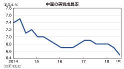 中国の実質成長率