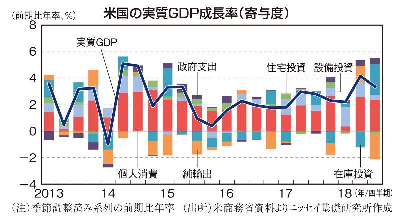 米国の実質GDP成長率(寄与度)