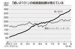 「結い2101」の純資産総額は増えている