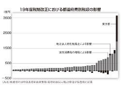 19年度税制改正における都道府県別税収の影響