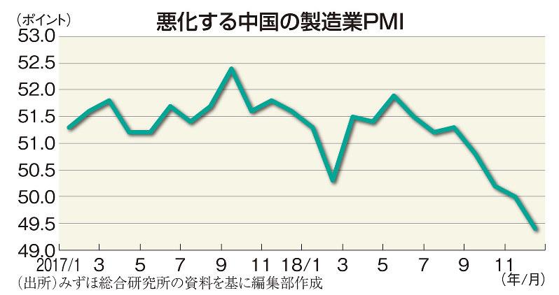 悪化する中国の製造業PMI