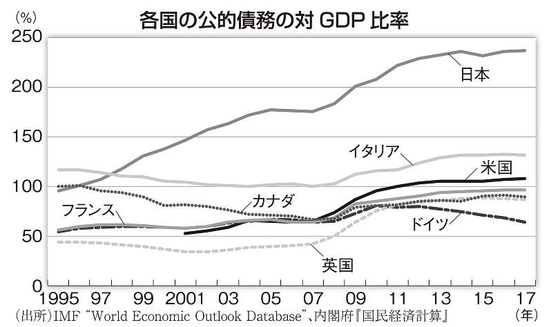 各国の公的債務の対GDP比率