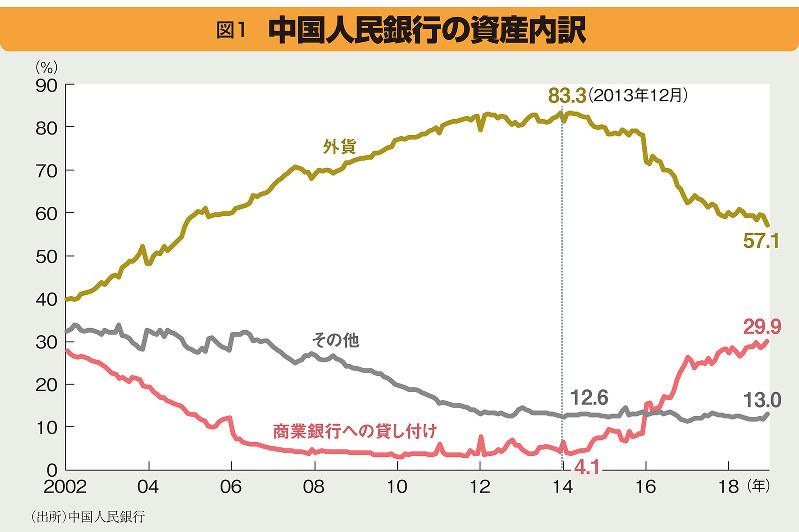 中国人民銀行の資産内訳