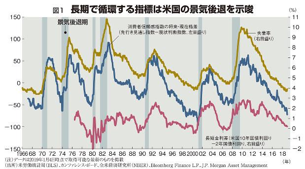 図1 長期で循環する指標は米国の景気後退を示唆