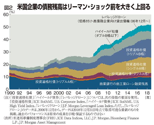 図2 米国企業の債務残高はリーマン・ショック前を大きく上回る