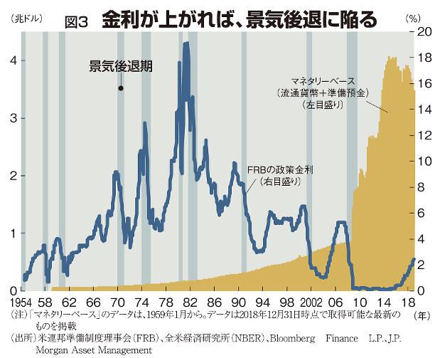 図3 金利が上がれば、景気後退に陥る