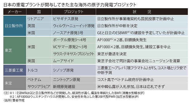 日本の重電プラントが関与してきた主な海外の原子力発電プロジェクト