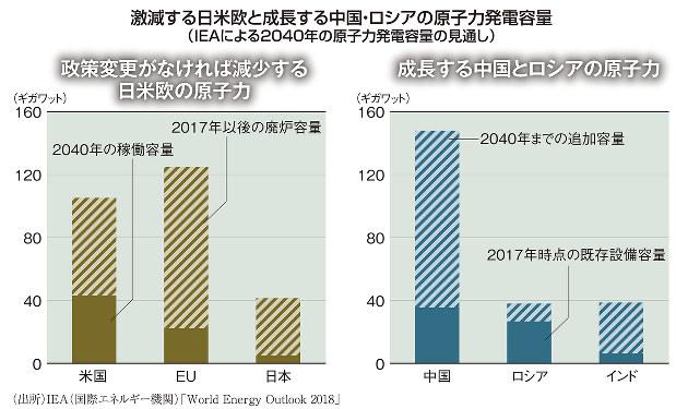 激減する日米欧と成長する中国、ロシアの原子力発電容量(IEAによる2040年の原子力発電容量の見通し)