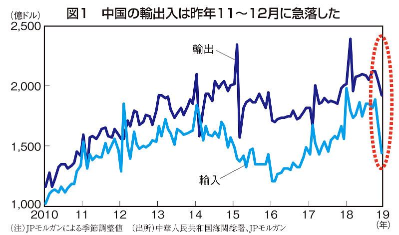 図1 中国の輸出入は昨年11~12月に急落した