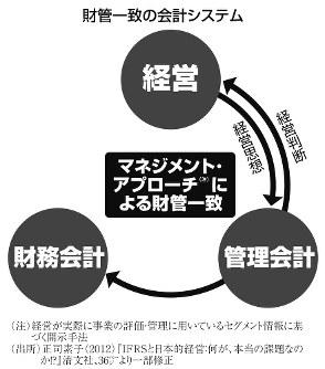 財管一致の会計システム