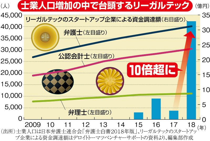 (出所)士業人口は日本弁護士連合会「弁護士白書2018年版」、リーガルテックのスタートアップ企業による資金調達額はデロイトトーマツベンチャーサポートの資料より編集部作成