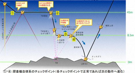 探査機はやぶさ2が小惑星リュウグウへ着陸するときのイメージ図=宇宙航空研究開発機構提供