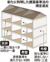 新たに判明した建築基準法の規定違反